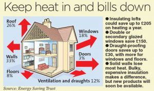 energy Savings Trust heat loss diagram does not mention open chimneys