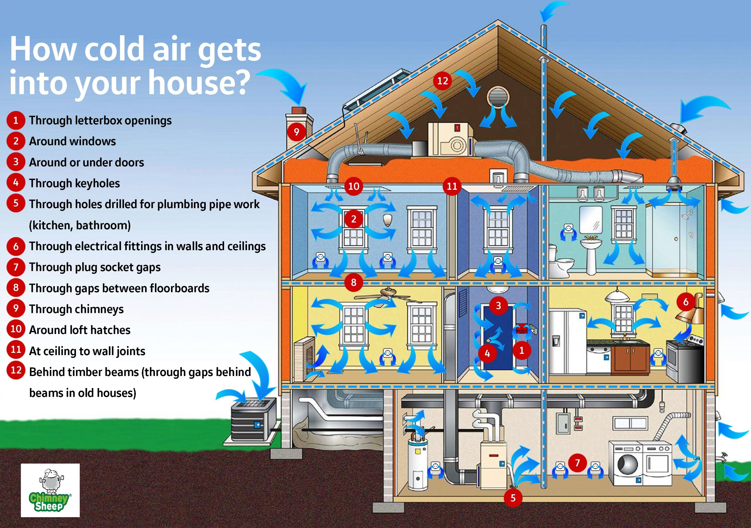 diagram of house showing all the places through which cold air might enter and cause cold draughts, with Chimney Sheep logo