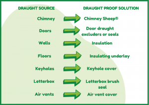 Ways to draught proof your home